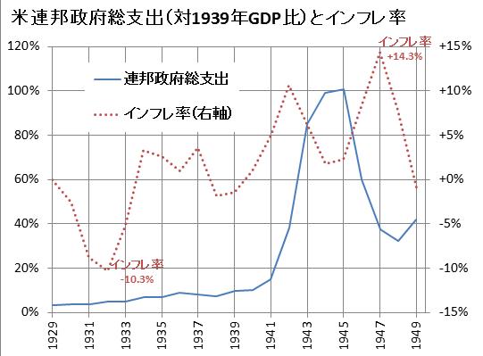 米戦時中経済指標2