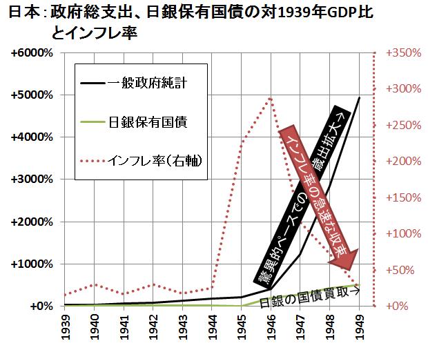 日本戦時中経済指標