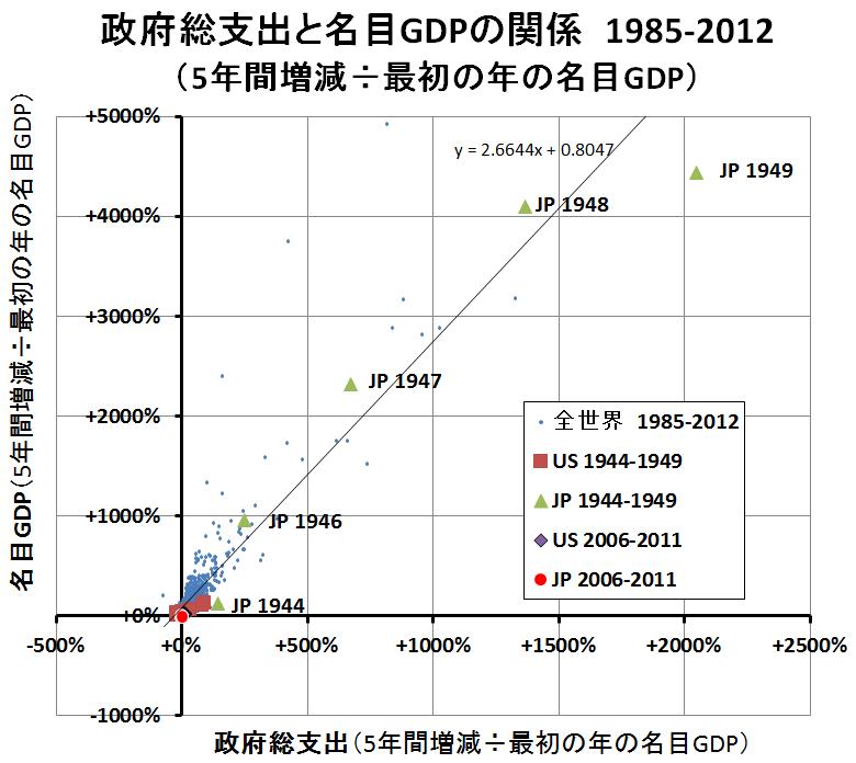 政府歳出と名目GDP2