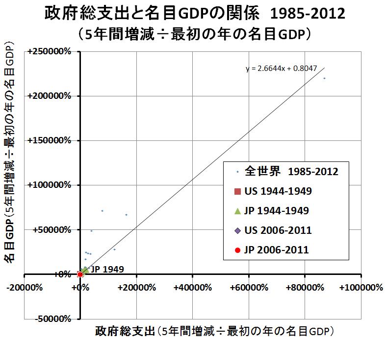 政府歳出と名目GDP1