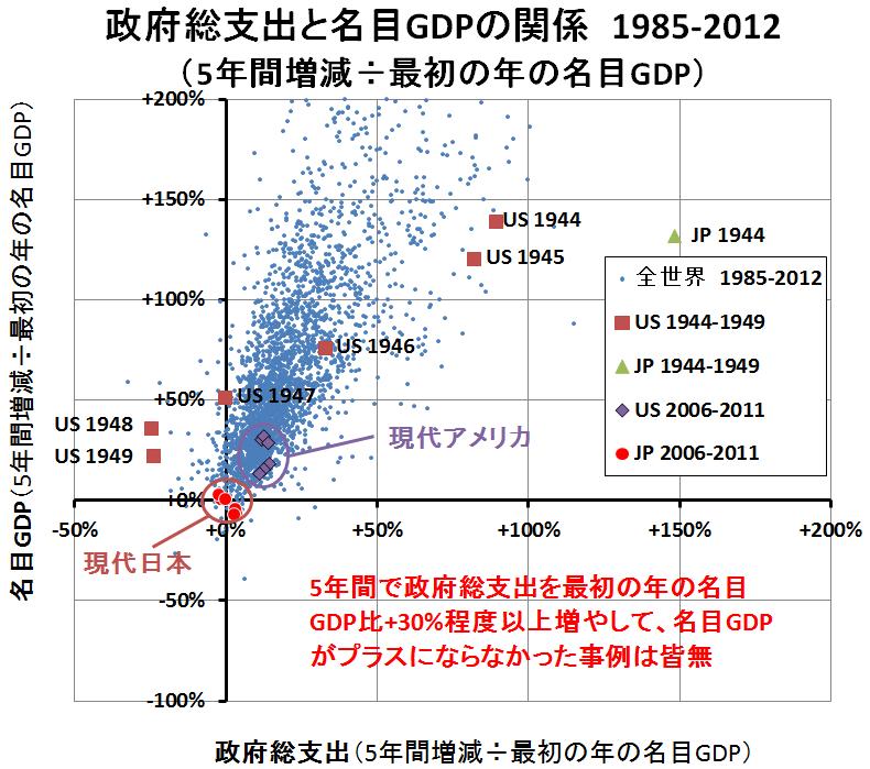 政府歳出と名目GDP3