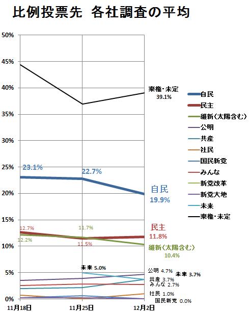 比例投票先推移グラフ2012年12月2日