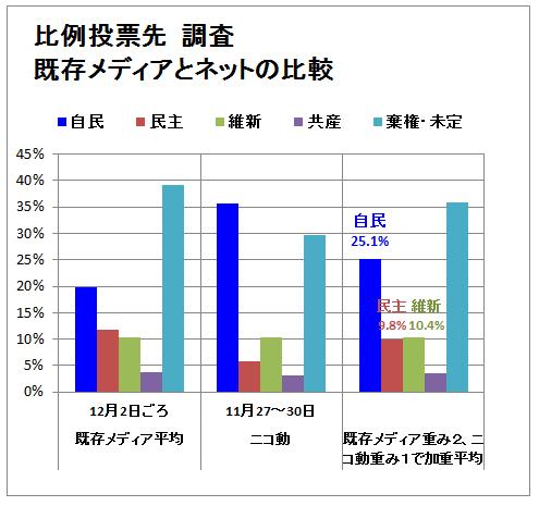 2012衆院比例_ニコ動と既存メディア(グラフ)