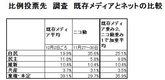 2012衆院比例_ニコ動と既存メディア(表)