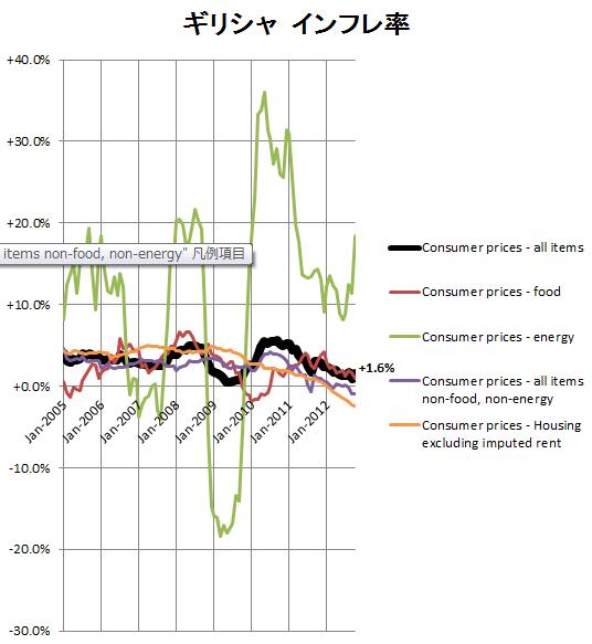 ギリシャのインフレ率