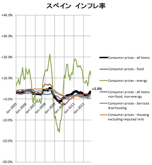 スペインのインフレ率
