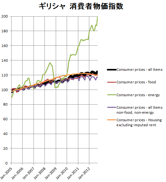 ギリシャの消費者物価