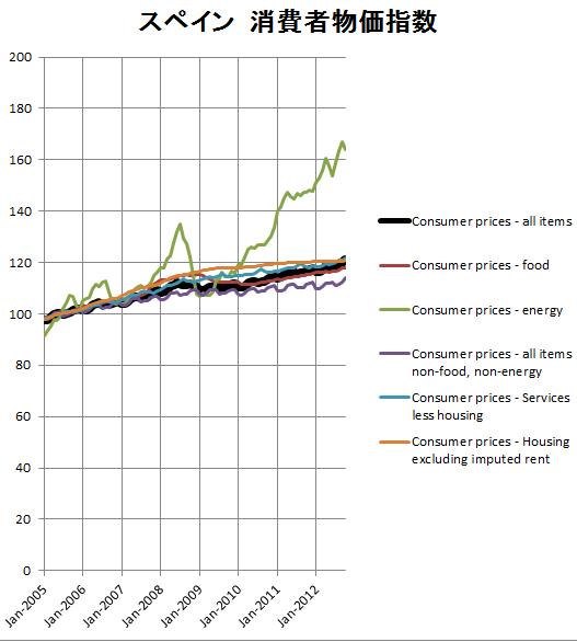 スペインの消費者物価