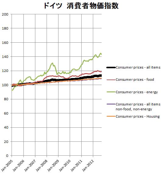 ドイツの消費者物価