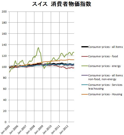 スイスの消費者物価