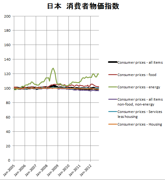 日本の消費者物価