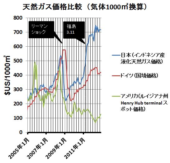 日米欧の天然ガス価格比較