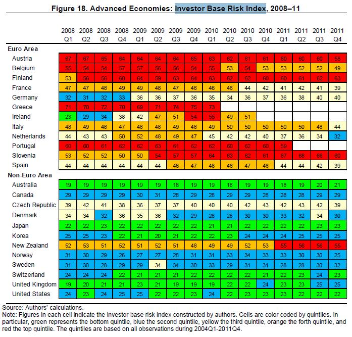 IMF資金調達源リスク指数