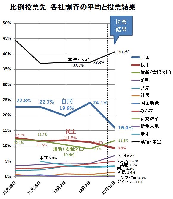 比例投票先調査の平均グラフ(結果入り)
