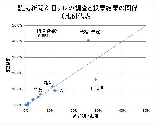 読売新聞、日テレの評価