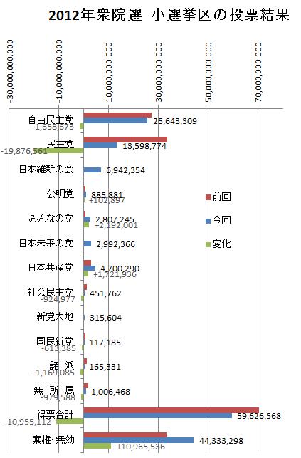 小選挙区、前回との比較
