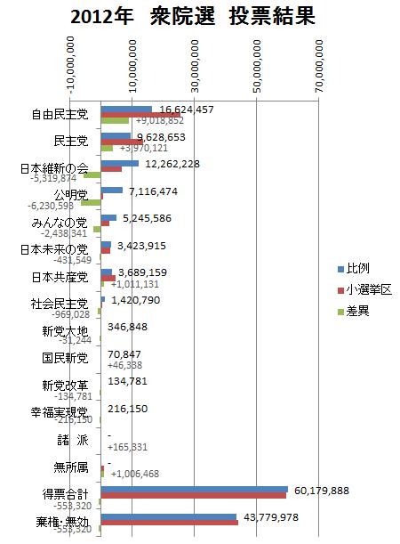 比例と小選挙区の比較