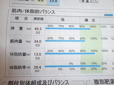 体脂肪率26.4%