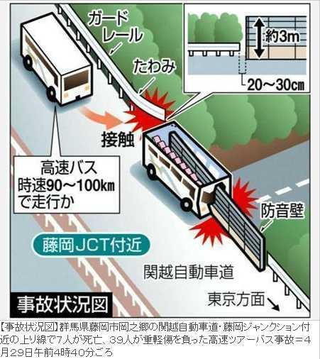 「【関越道バス事故】わずか20センチ 隙間が惨劇招いた」のフォトスライドショー:イザ!