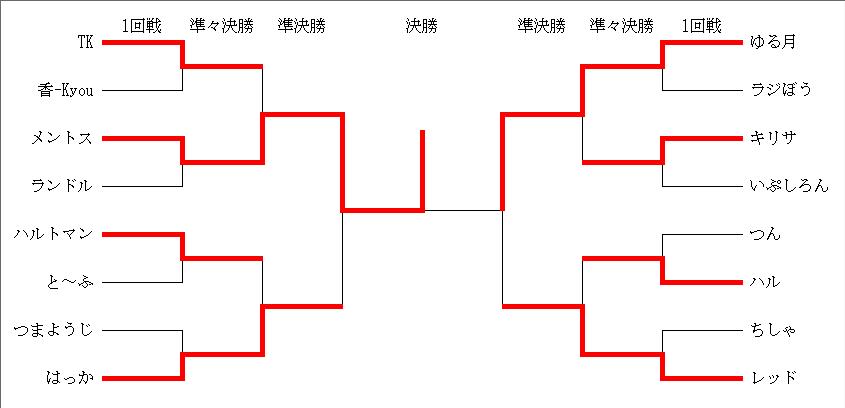 決勝トーナメント結果