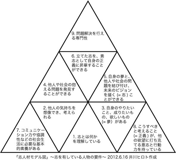 志人材モデル図