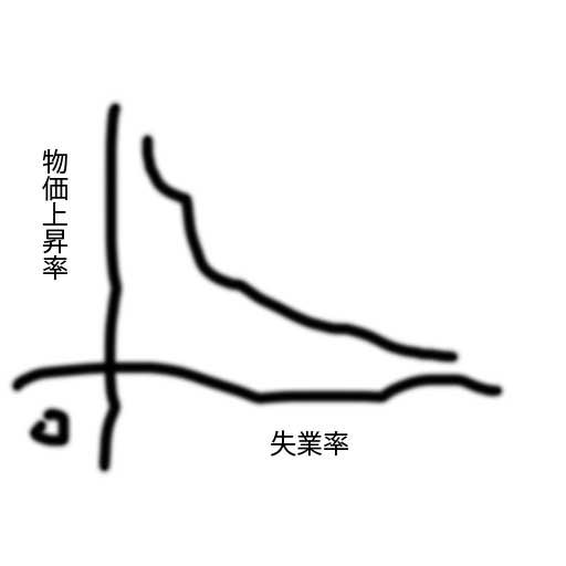 フィリップス曲線(手書き)