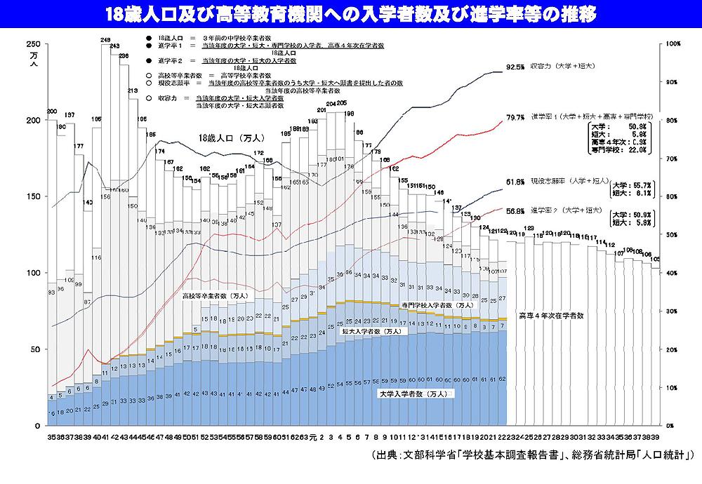 18歳人口及び高等教育機関への入学者数及び進学率等の推移