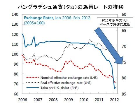 為替レートの推移