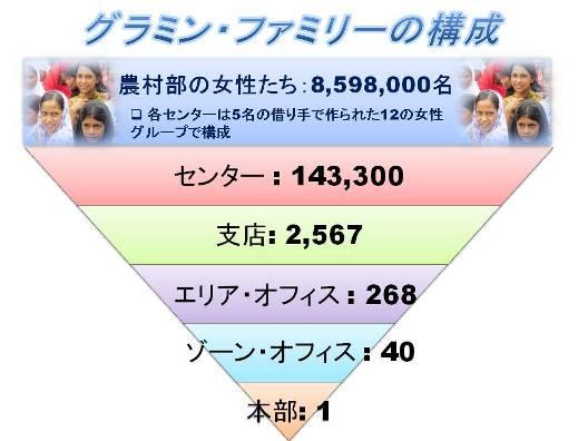 Grameen Familiy