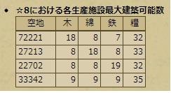 ☆8 内政4