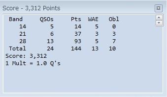 2014 Ukrainan DX Score