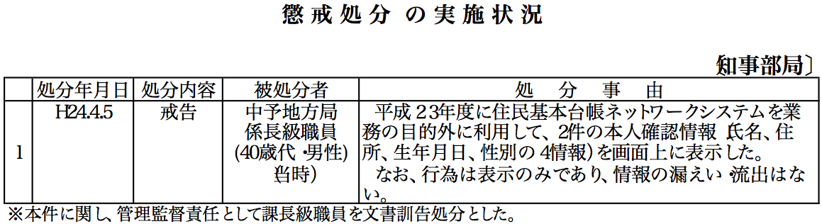 愛媛県懲戒処分