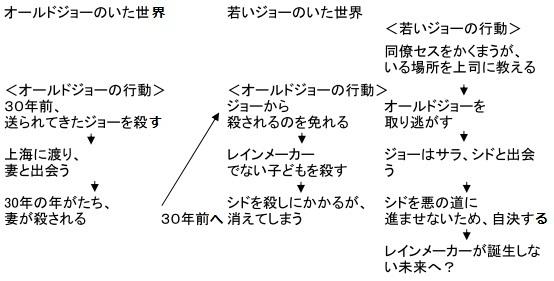 ルーパーの構造