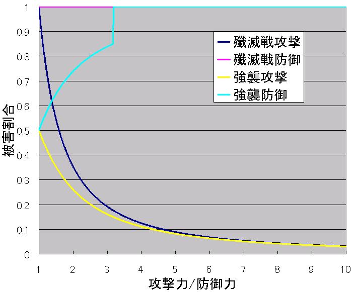 攻防グラフ