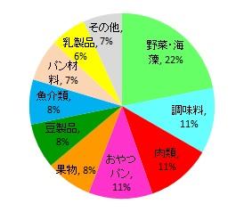 食費内訳グラフ