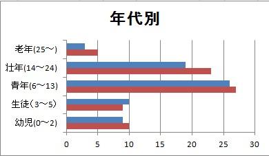 160_国勢調査_年齢