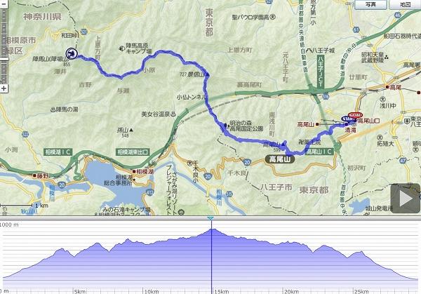 takao route log