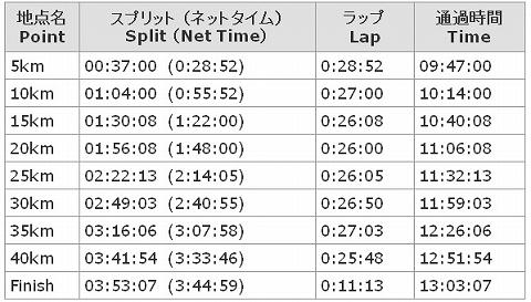 東京マラソン201302 公式記録