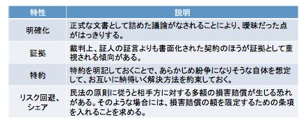 keiyakusyo_02