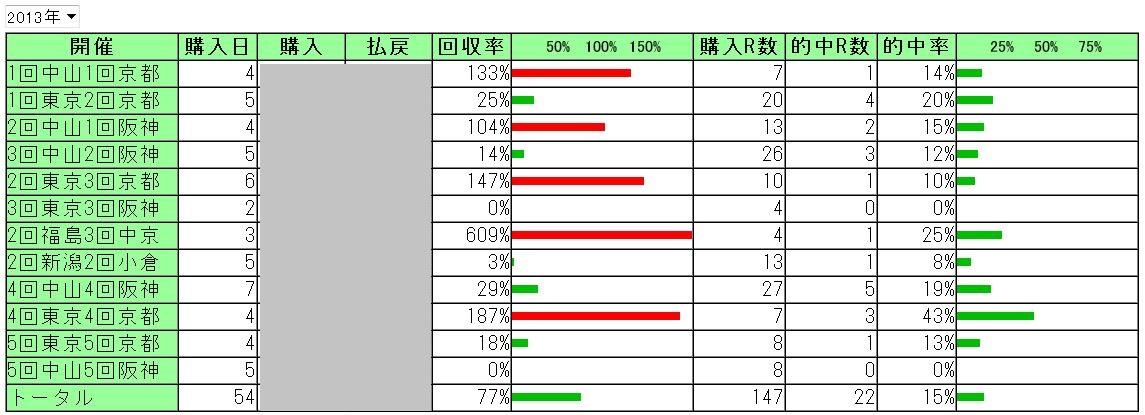 2013 土曜日の馬券成績