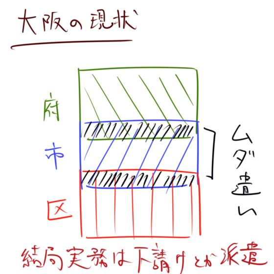 橋下元市長と大阪市04