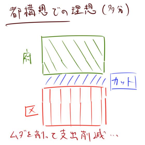 橋下元市長と大阪市05
