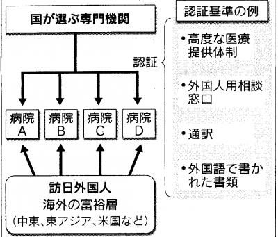 医療 TPP 寺尾 日経
