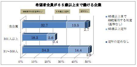 65sai継続雇用