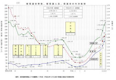 24-09生活保護率