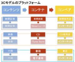 3Cモデルのプラットフォーム