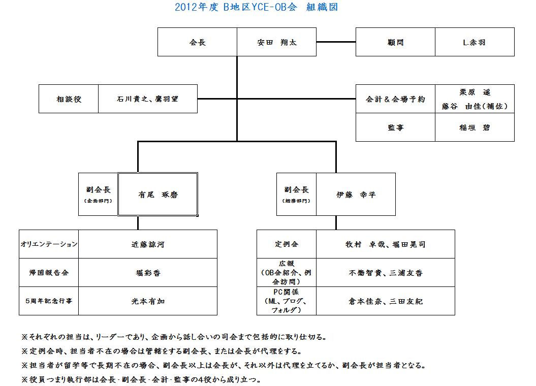 2012-2013 組織図