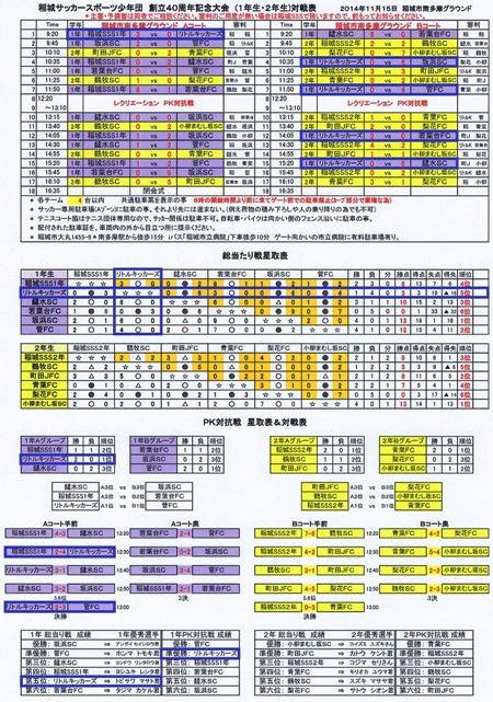 稲城SSS-1年招待結果表