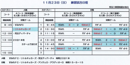 11.23(日)4年 埼玉児玉遠征TM結果表