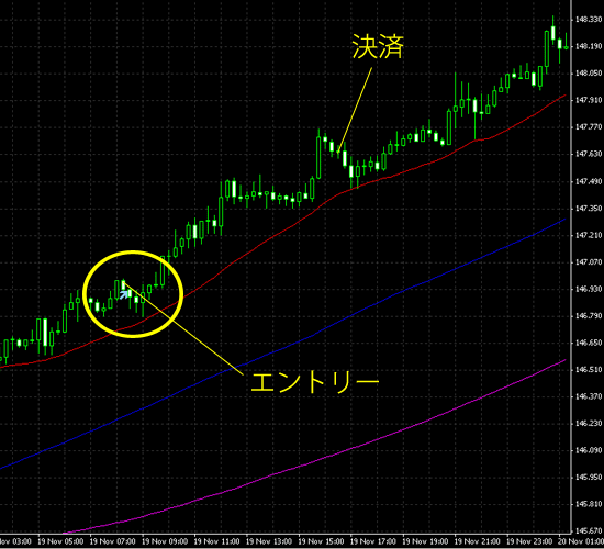 20141120eurjpy.png